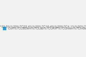 2010 General Election result in Hertfordshire North East